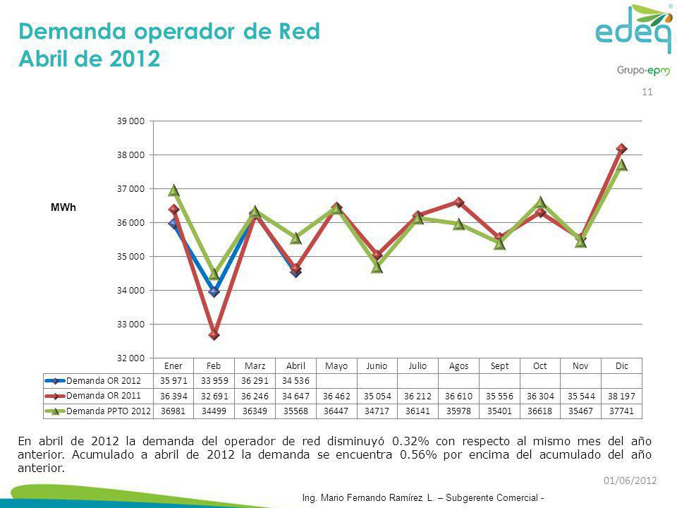 Demanda operador de Red Abril de 2012