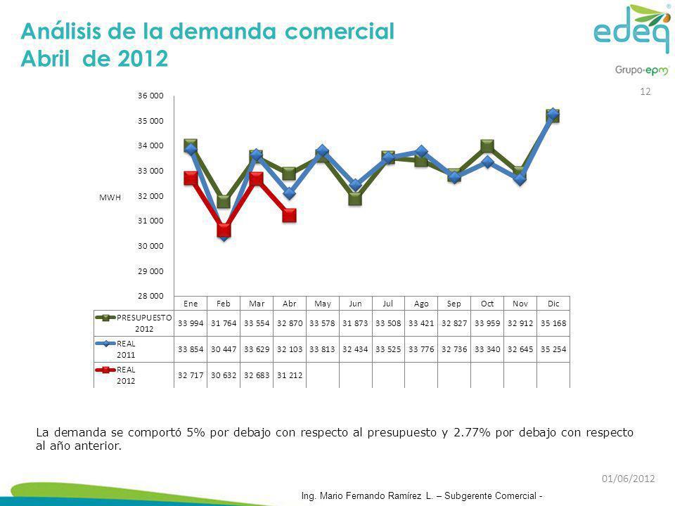 Análisis de la demanda comercial Abril de 2012