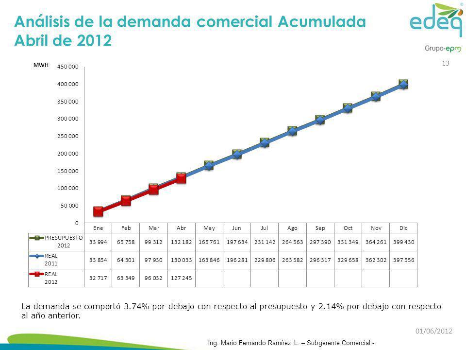 Análisis de la demanda comercial Acumulada Abril de 2012