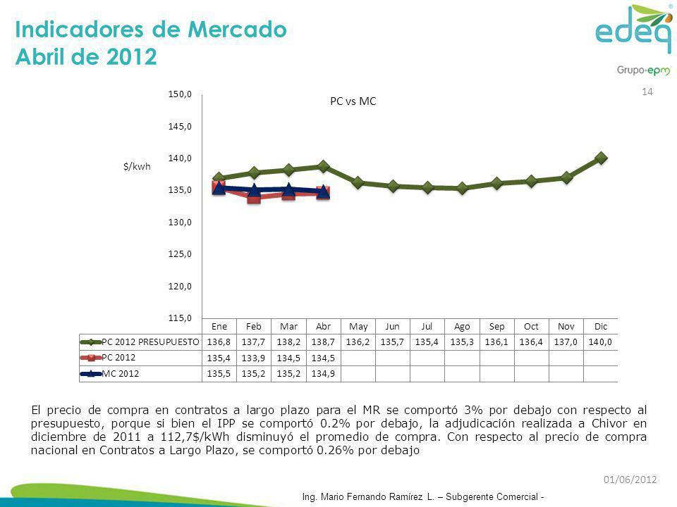 Indicadores de Mercado Abril de 2012