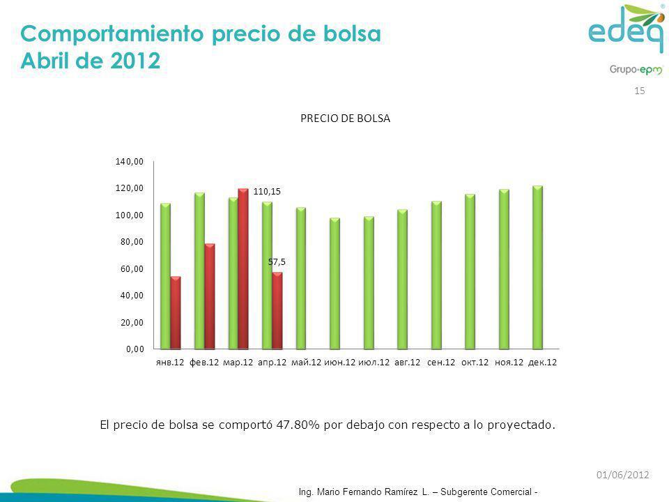 Comportamiento precio de bolsa Abril de 2012
