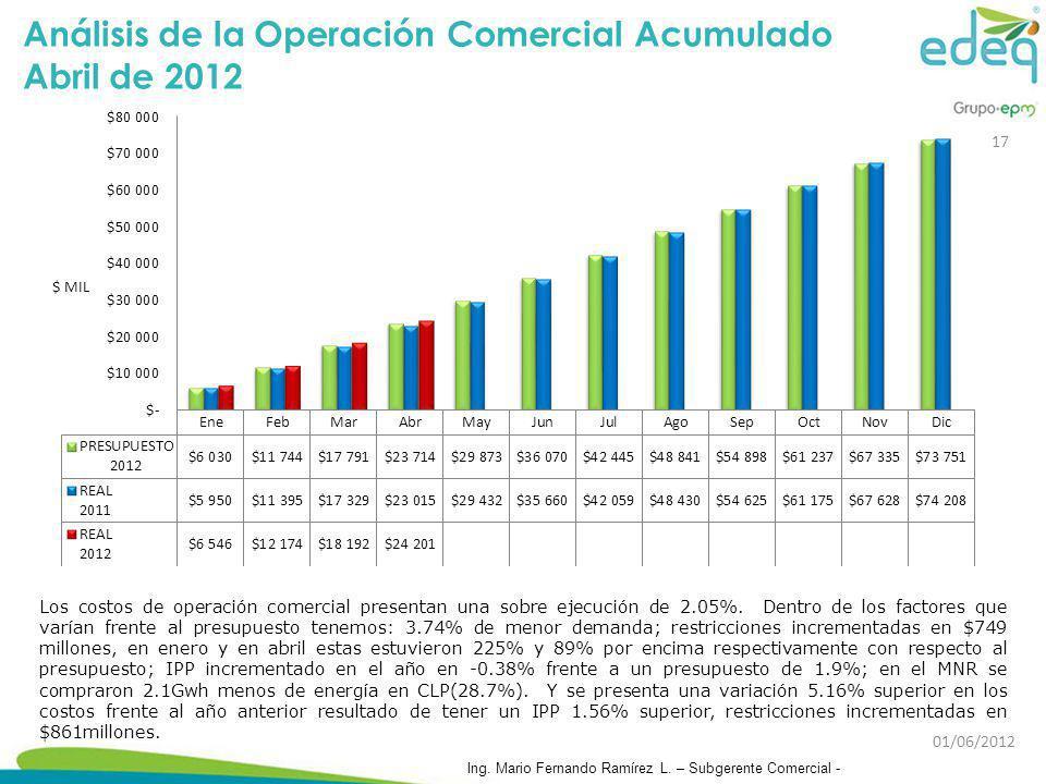 Análisis de la Operación Comercial Acumulado Abril de 2012