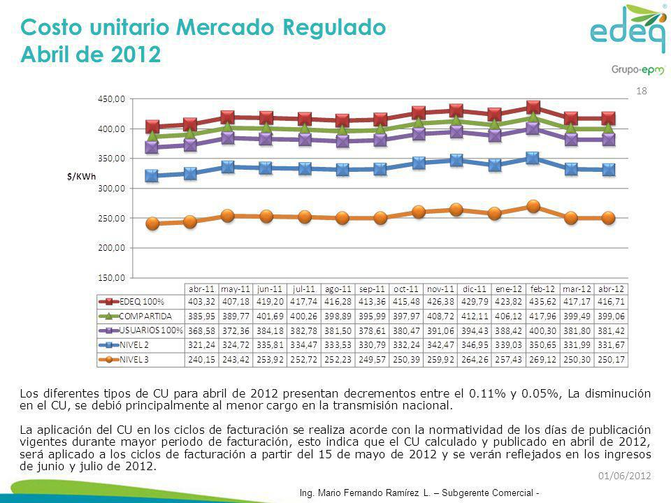 Costo unitario Mercado Regulado Abril de 2012