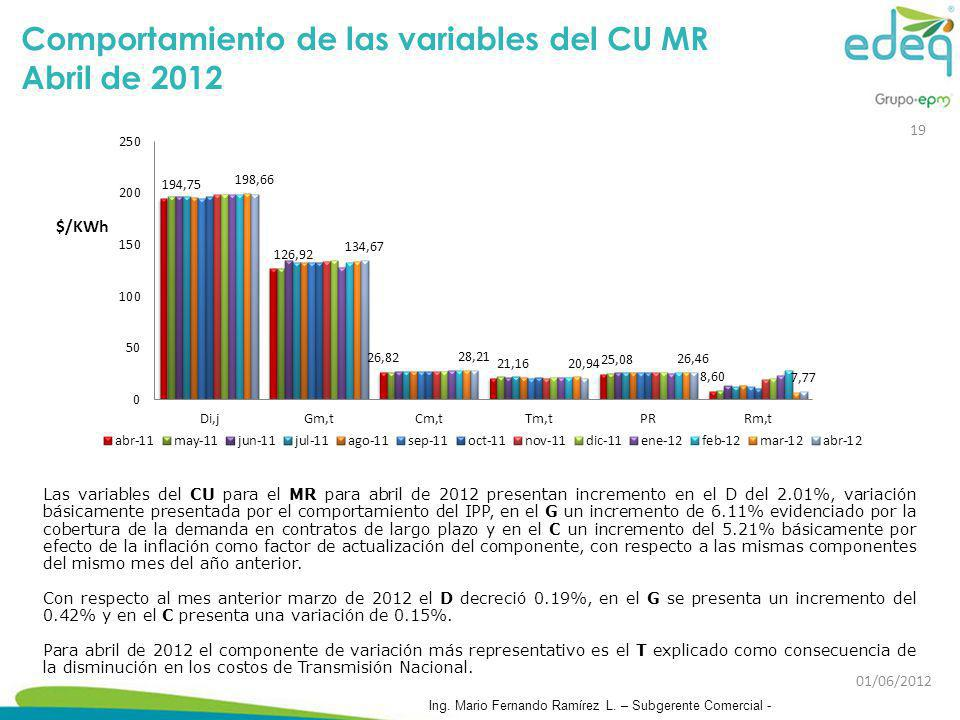 Comportamiento de las variables del CU MR Abril de 2012