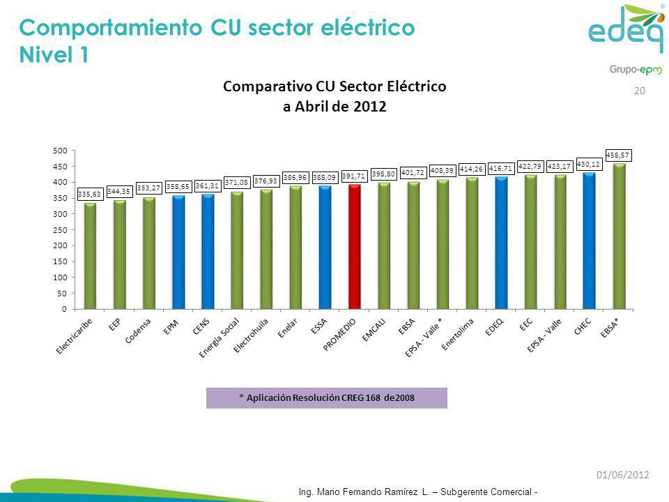 Comportamiento CU sector eléctrico Nivel 1