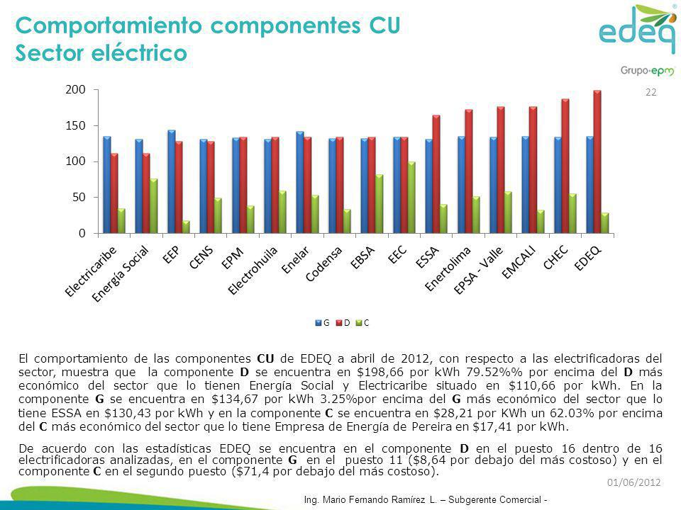 Comportamiento componentes CU Sector eléctrico