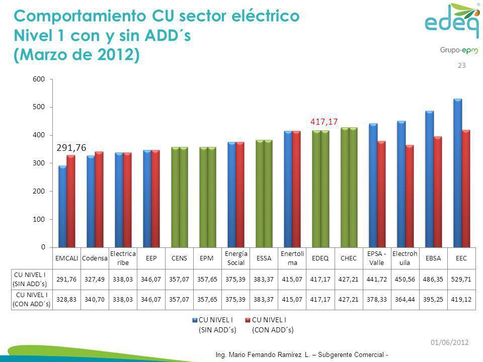Comportamiento CU sector eléctrico Nivel 1 con y sin ADD´s