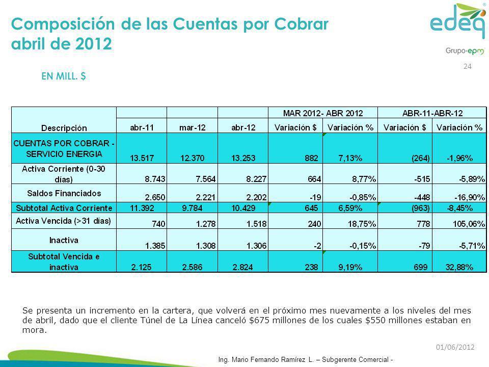 Composición de las Cuentas por Cobrar abril de 2012