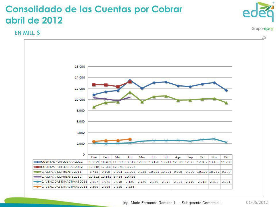 Consolidado de las Cuentas por Cobrar abril de 2012