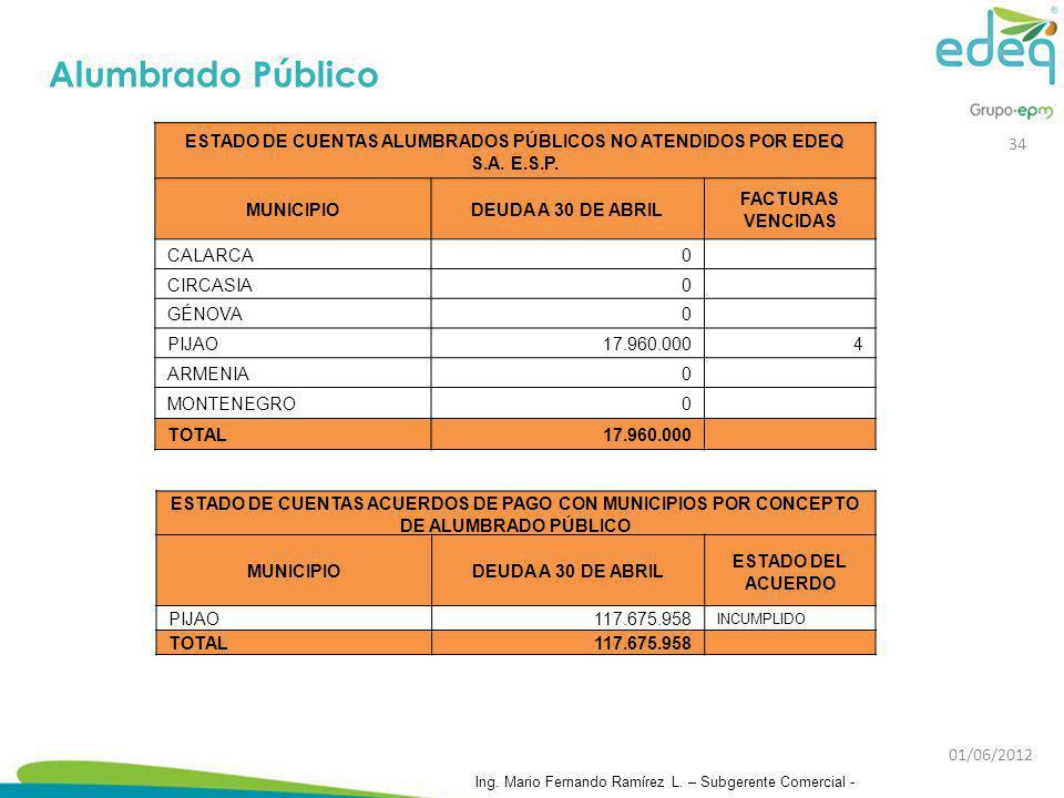 Alumbrado Público ESTADO DE CUENTAS ALUMBRADOS PÚBLICOS NO ATENDIDOS POR EDEQ S.A. E.S.P. MUNICIPIO.