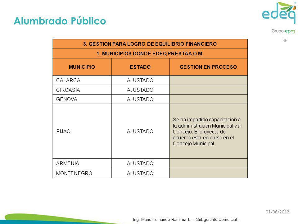 Alumbrado Público 36 3. GESTION PARA LOGRO DE EQUILIBRIO FINANCIERO