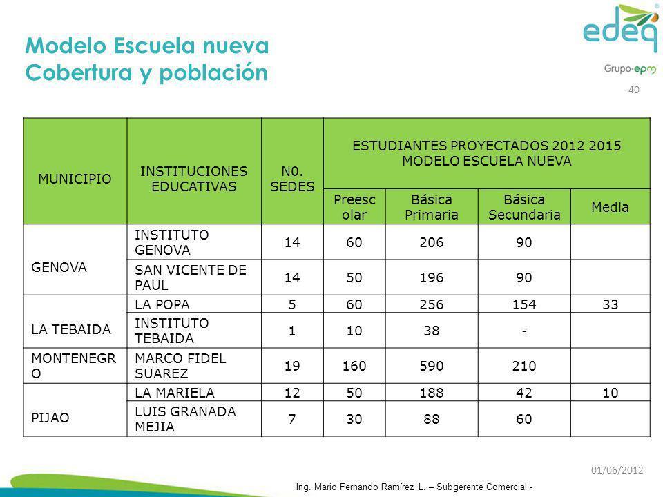 Modelo Escuela nueva Cobertura y población MUNICIPIO