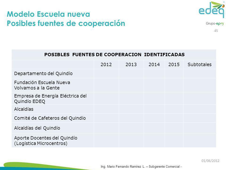 POSIBLES FUENTES DE COOPERACION IDENTIFICADAS
