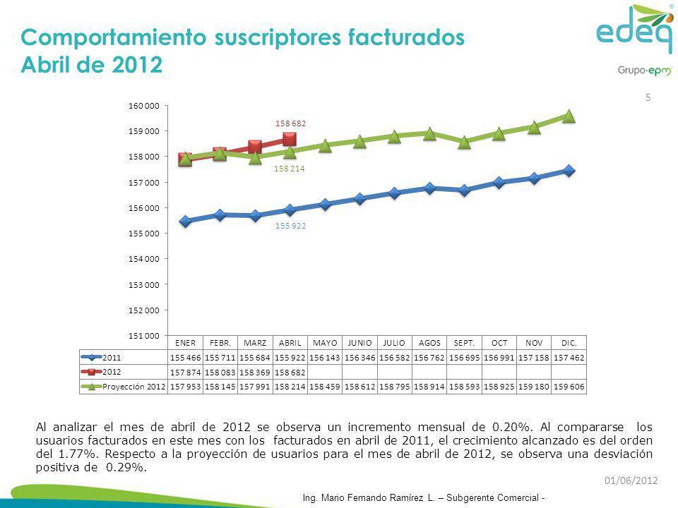 Comportamiento suscriptores facturados Abril de 2012