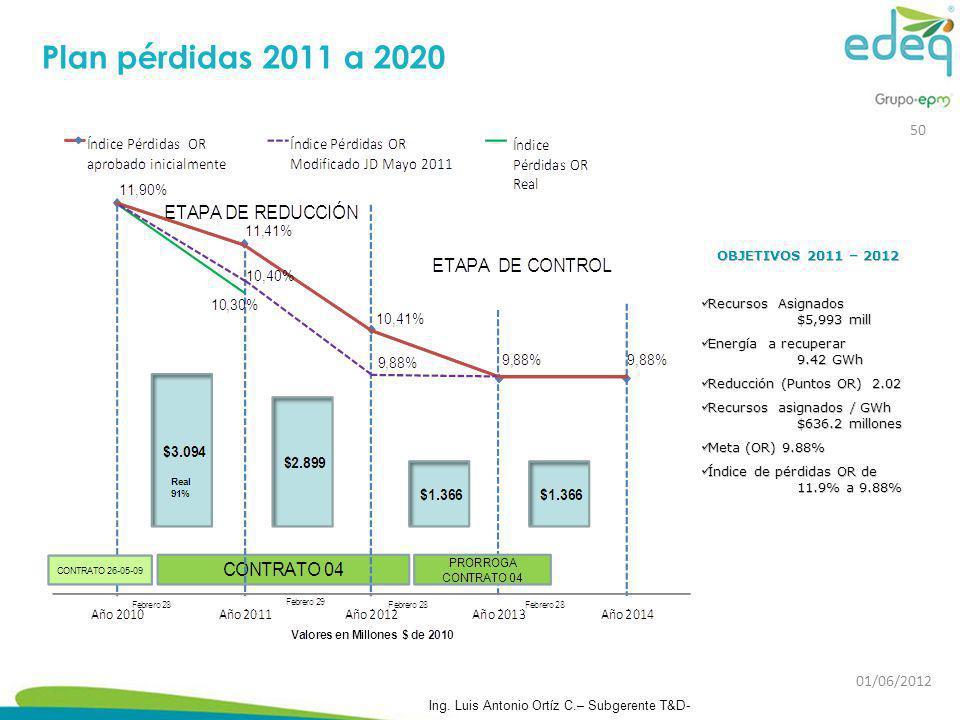 Plan pérdidas 2011 a 2020 50 01/06/2012 OBJETIVOS 2011 – 2012