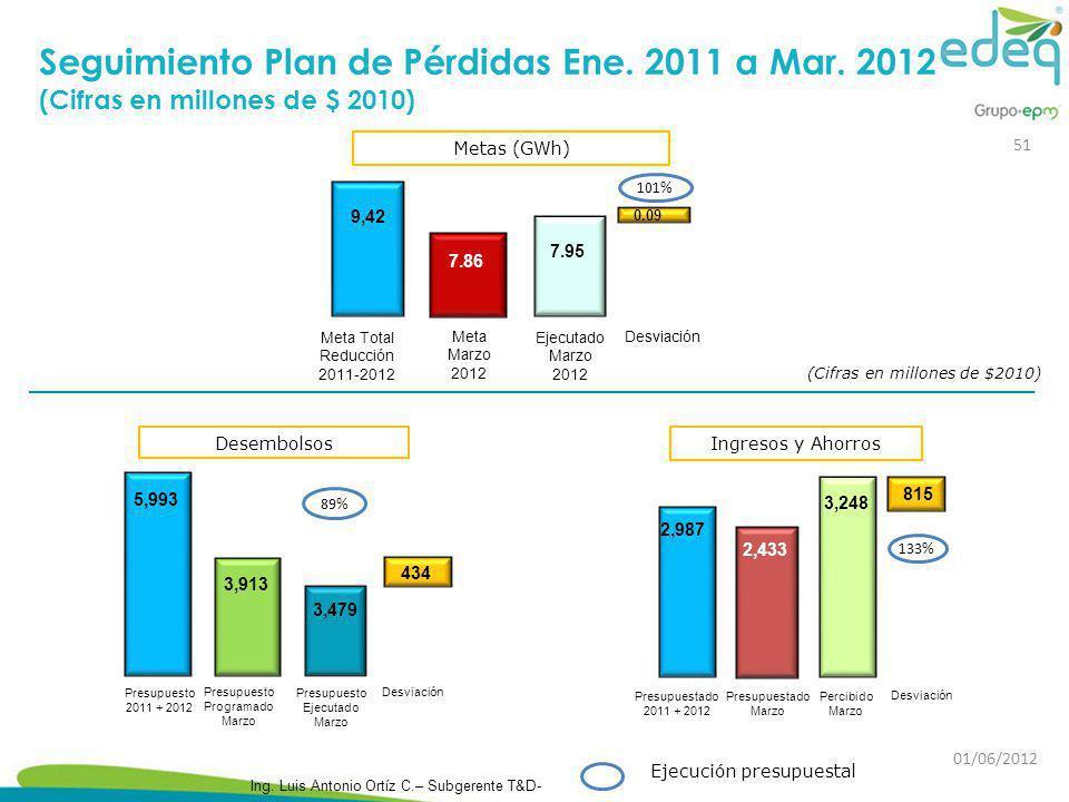 Seguimiento Plan de Pérdidas Ene. 2011 a Mar