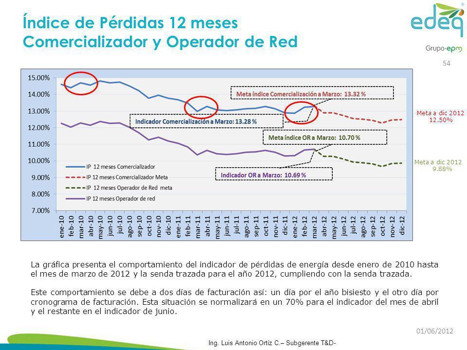 Índice de Pérdidas 12 meses Comercializador y Operador de Red
