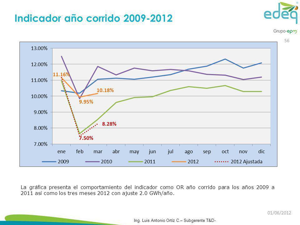 Indicador año corrido 2009-2012