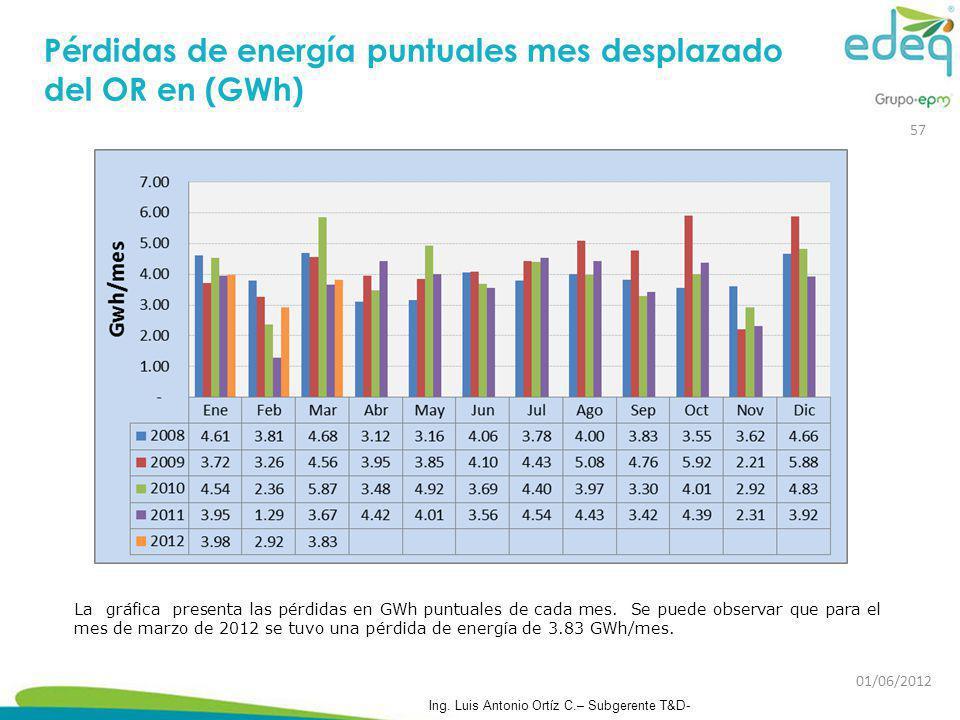 Pérdidas de energía puntuales mes desplazado del OR en (GWh)