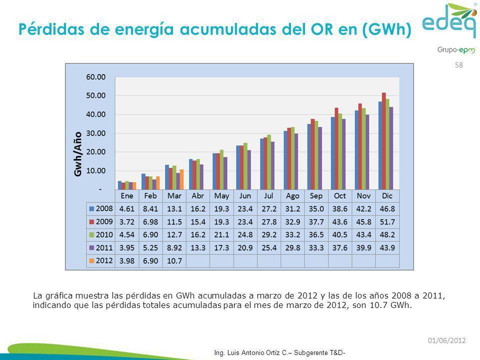 Pérdidas de energía acumuladas del OR en (GWh)