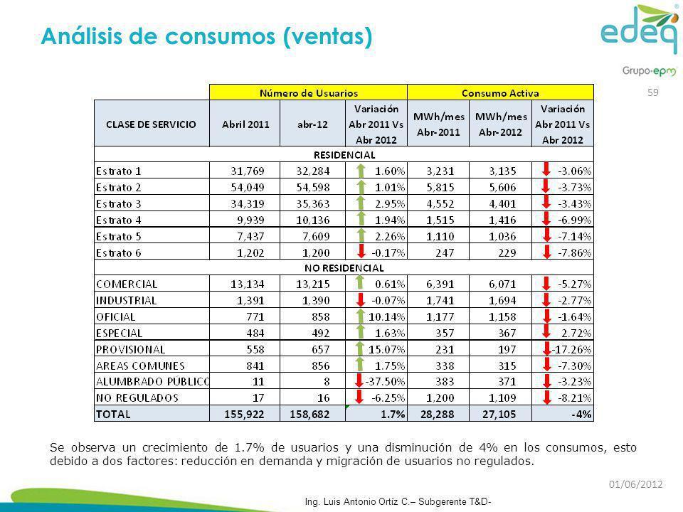 Análisis de consumos (ventas)