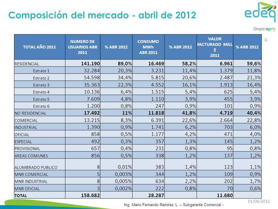 Composición del mercado - abril de 2012