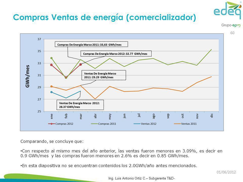 Compras Ventas de energía (comercializador)