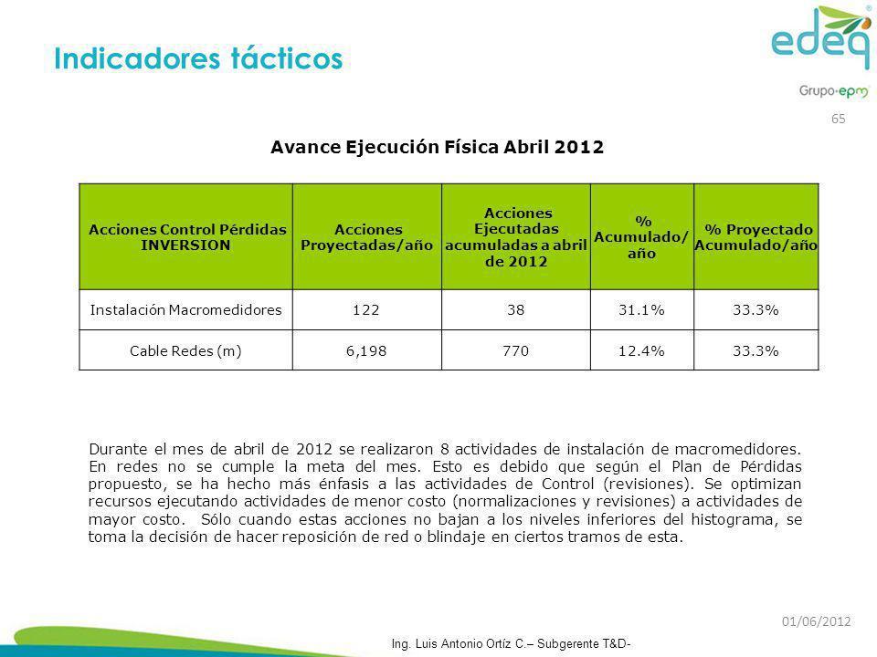 Indicadores tácticos Avance Ejecución Física Abril 2012 65