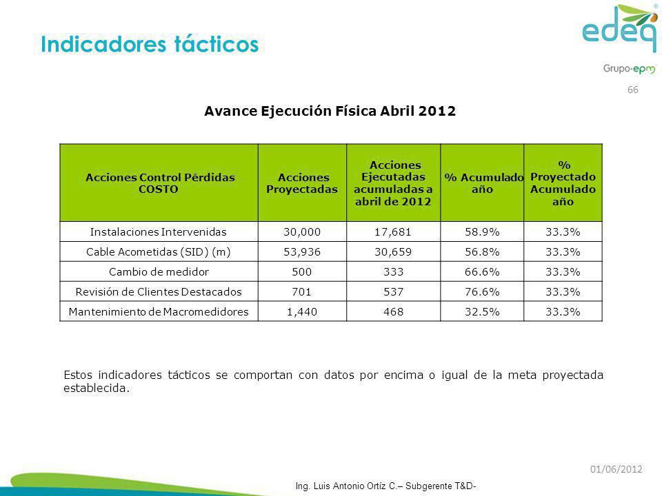 Indicadores tácticos Avance Ejecución Física Abril 2012 66
