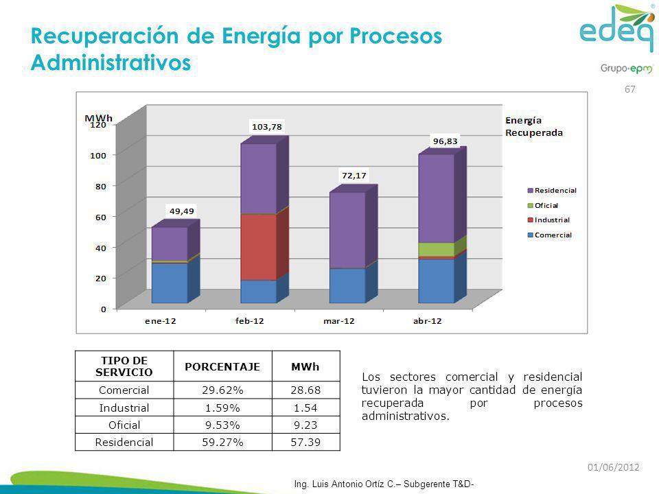 Recuperación de Energía por Procesos Administrativos
