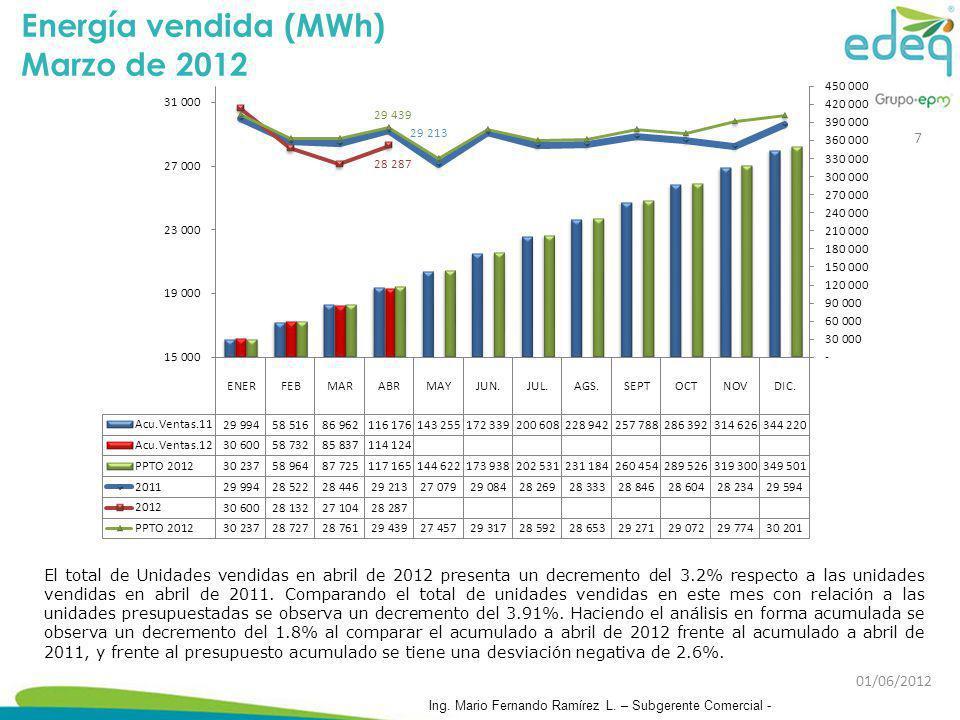 Energía vendida (MWh) Marzo de 2012
