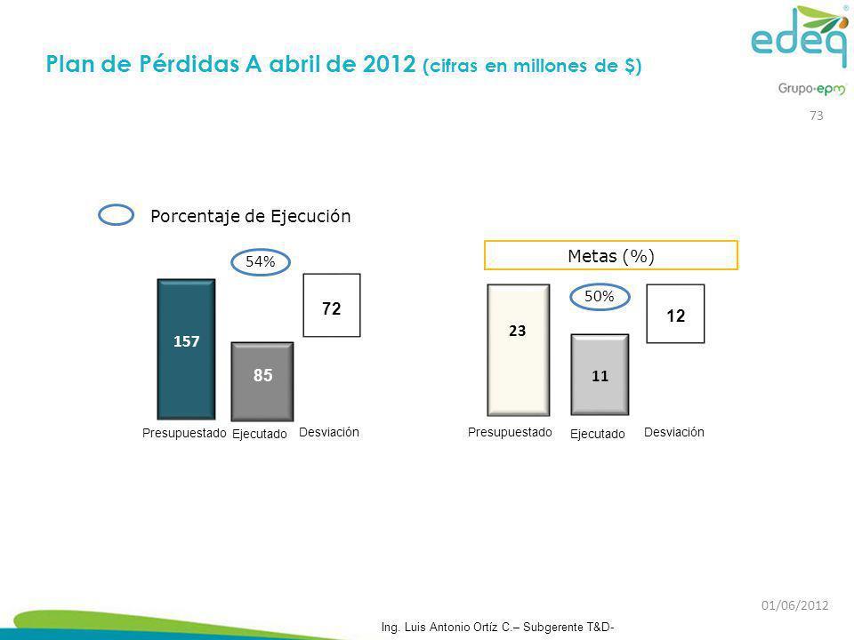 Plan de Pérdidas A abril de 2012 (cifras en millones de $)