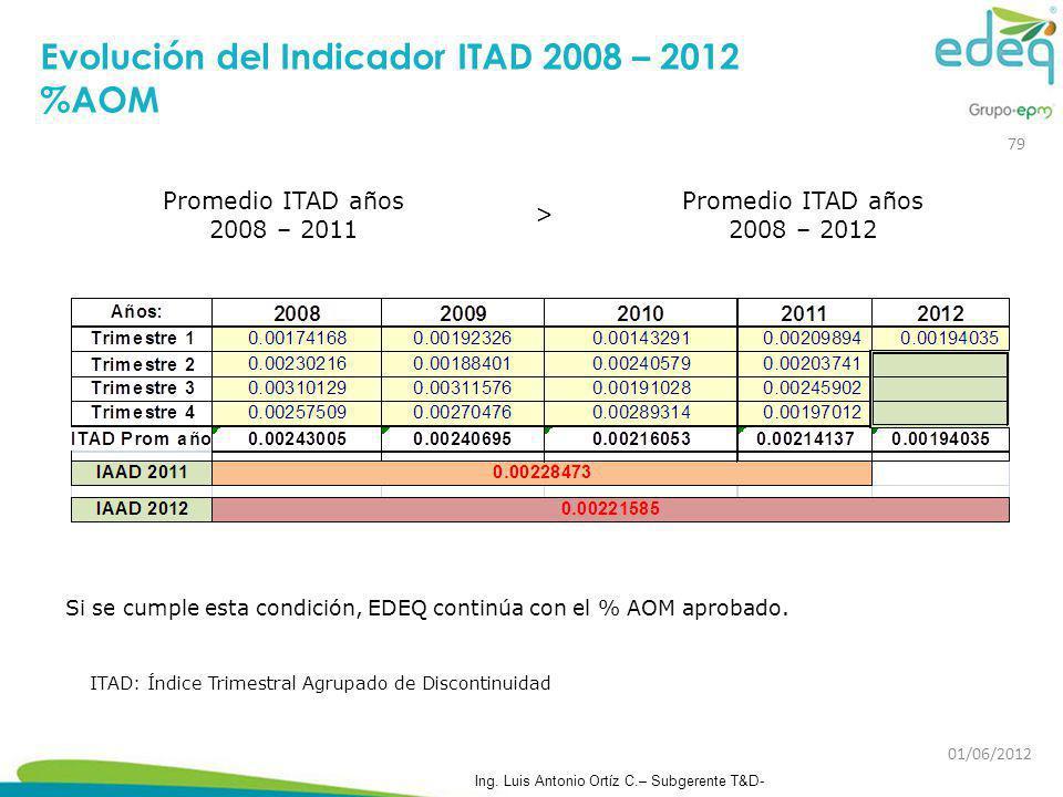 Evolución del Indicador ITAD 2008 – 2012 %AOM