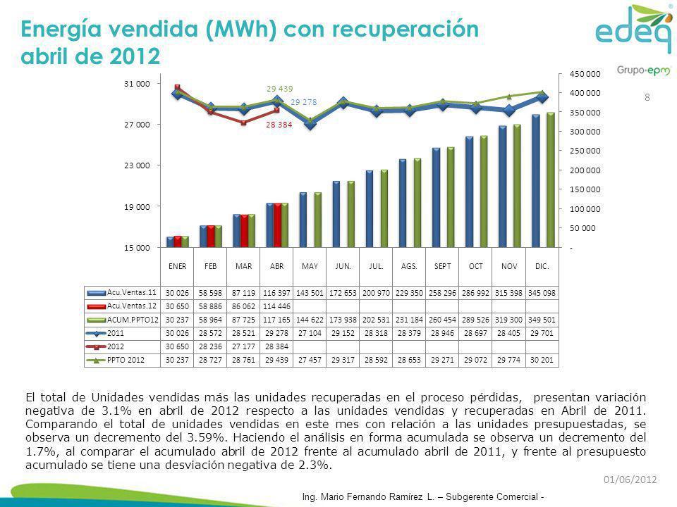 Energía vendida (MWh) con recuperación abril de 2012