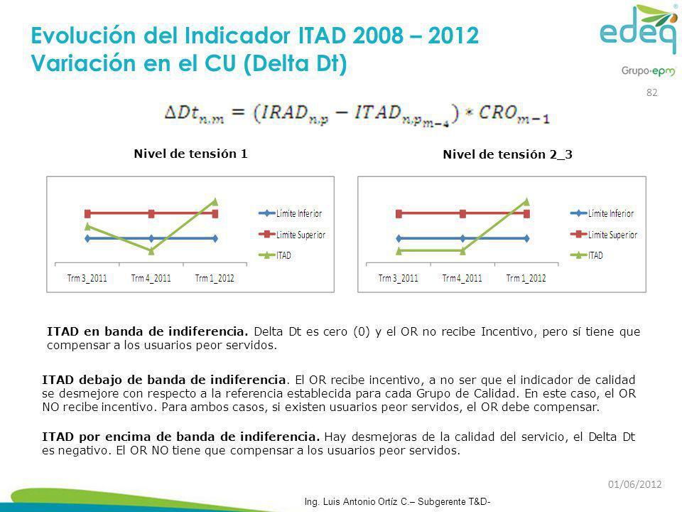 Evolución del Indicador ITAD 2008 – 2012 Variación en el CU (Delta Dt)