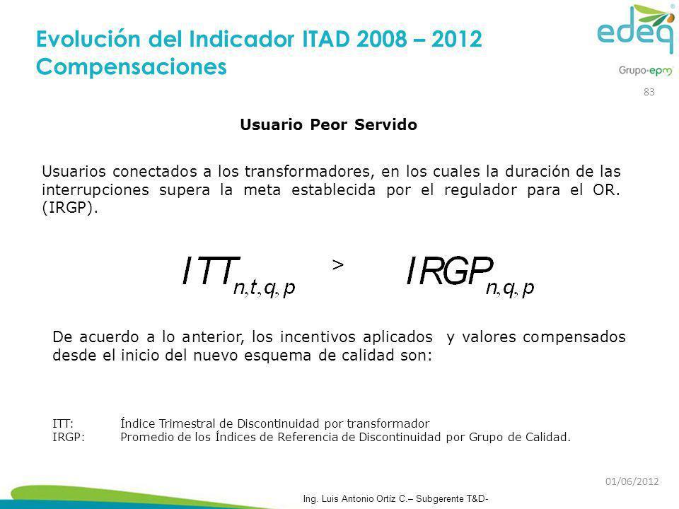 Evolución del Indicador ITAD 2008 – 2012 Compensaciones