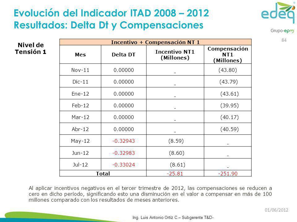 Evolución del Indicador ITAD 2008 – 2012 Resultados: Delta Dt y Compensaciones