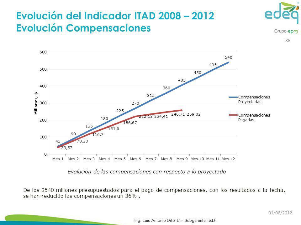 Evolución del Indicador ITAD 2008 – 2012 Evolución Compensaciones