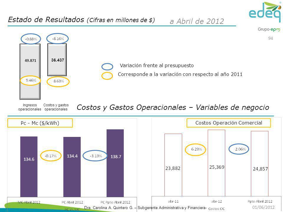 Estado de Resultados (Cifras en millones de $) a Abril de 2012
