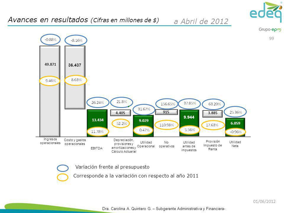 Avances en resultados (Cifras en millones de $) a Abril de 2012