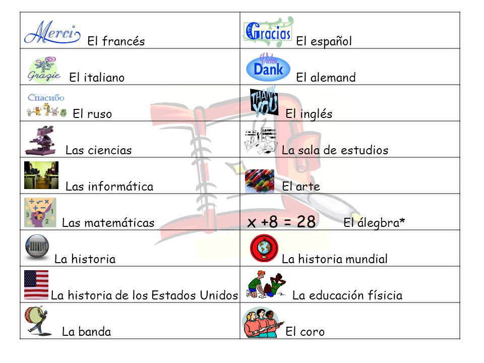 x +8 = 28 El francés El español El italiano El alemand El ruso