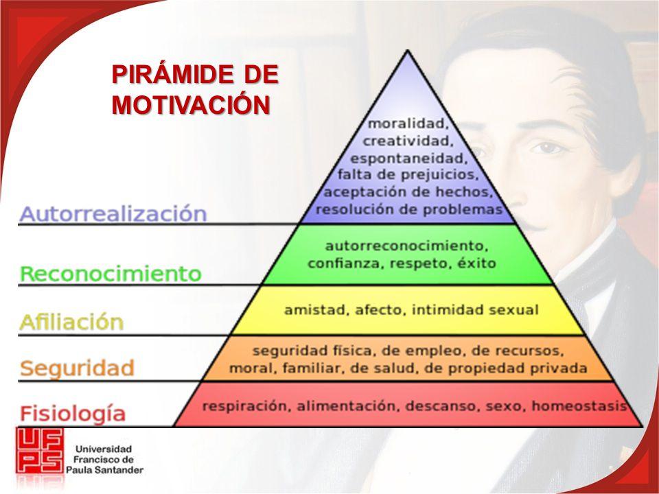 PIRÁMIDE DE MOTIVACIÓN