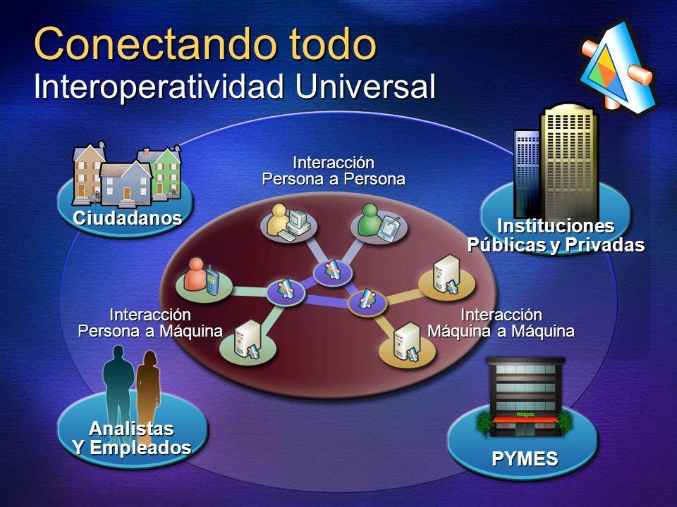 Conectando todo Interoperatividad Universal