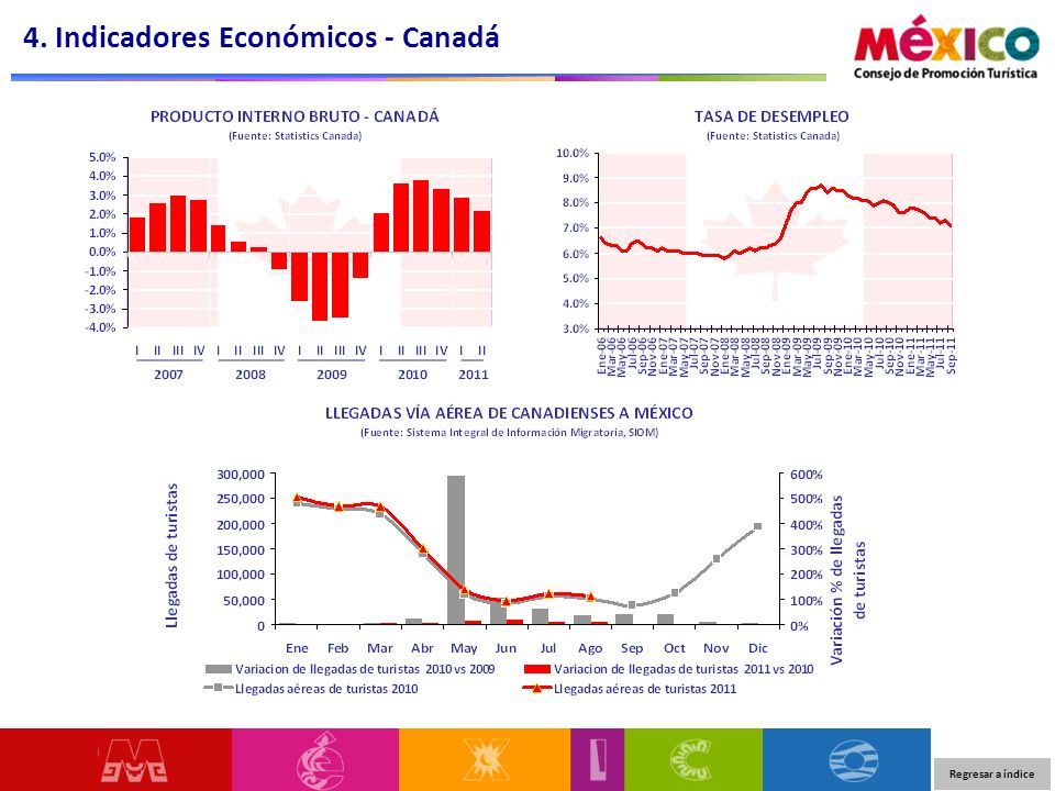 4. Indicadores Económicos - Canadá