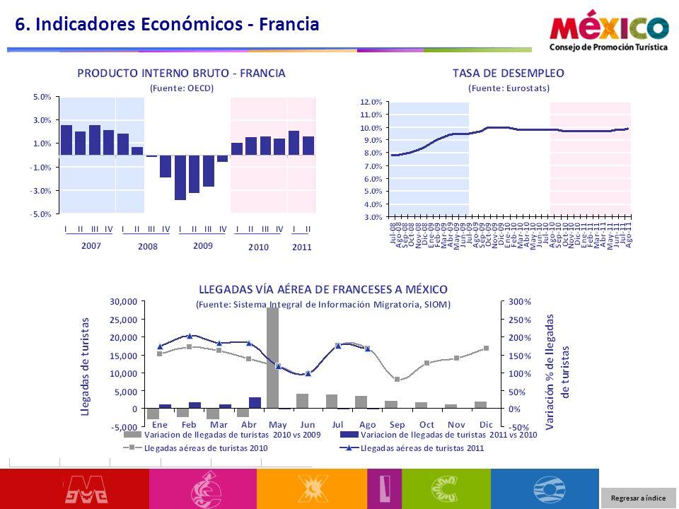 6. Indicadores Económicos - Francia
