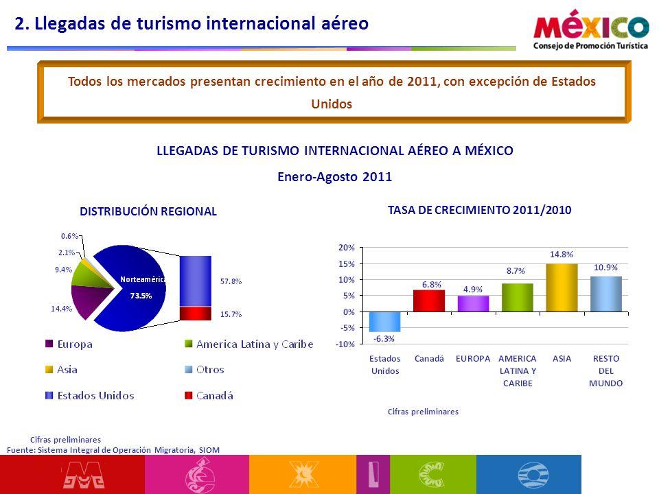 2. Llegadas de turismo internacional aéreo