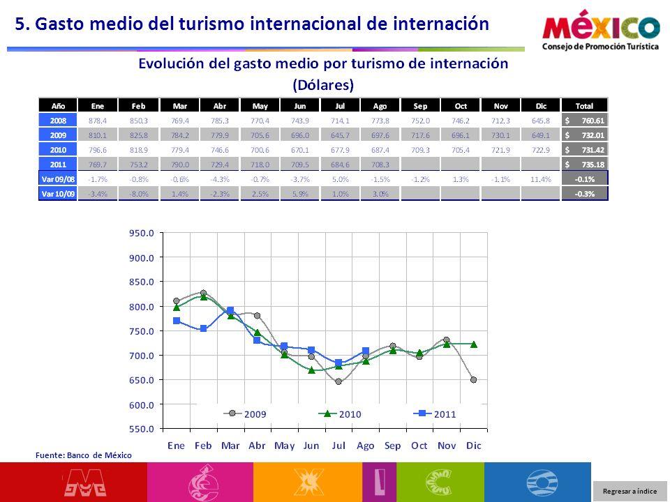 5. Gasto medio del turismo internacional de internación