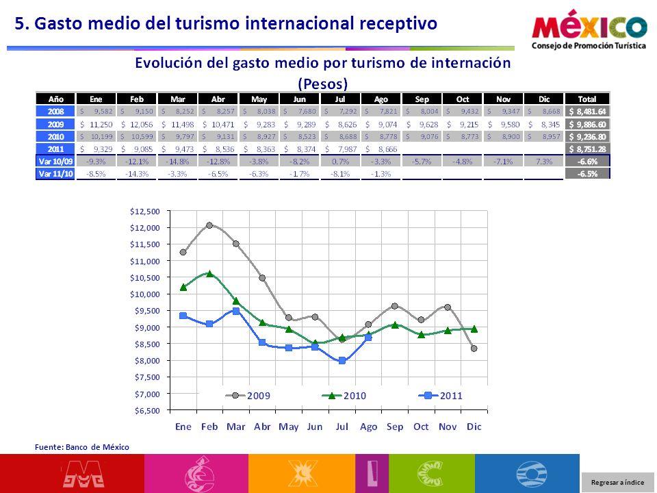 5. Gasto medio del turismo internacional receptivo