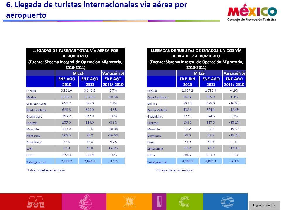 6. Llegada de turistas internacionales vía aérea por aeropuerto