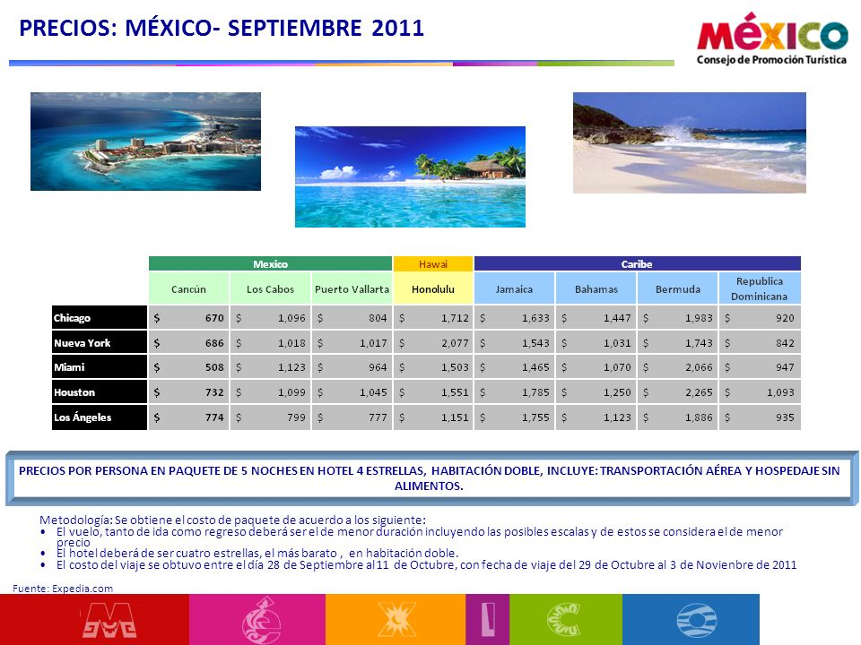 PRECIOS: MÉXICO- SEPTIEMBRE 2011